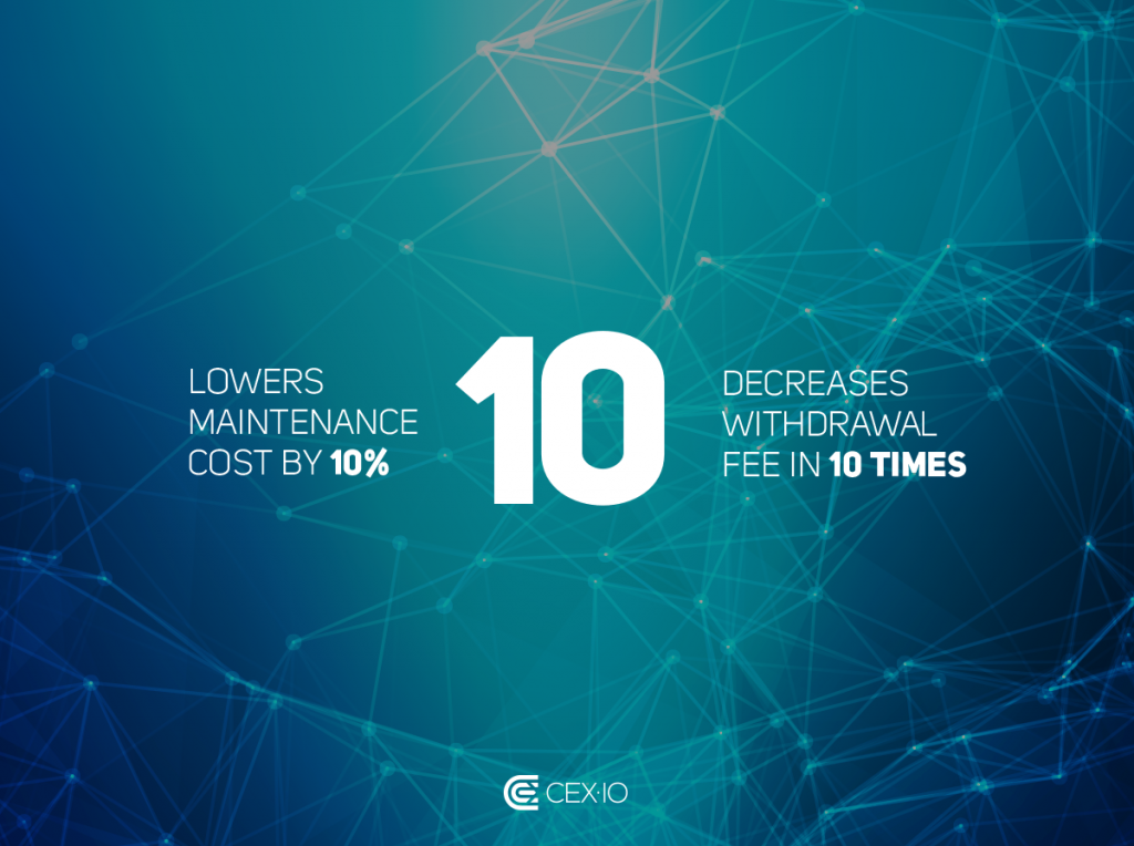 CEX.IO lowers maintenance cost by 10% and decreases withdrawal fee 10 times
