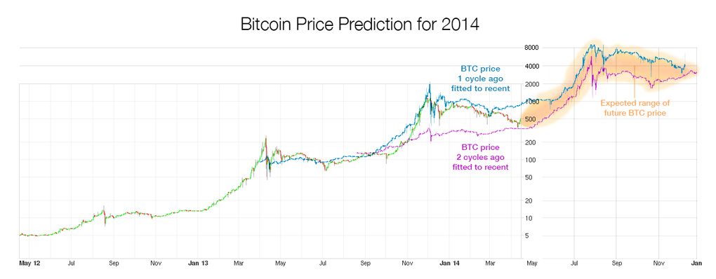 Bitcoin cryptocurrency price prediction