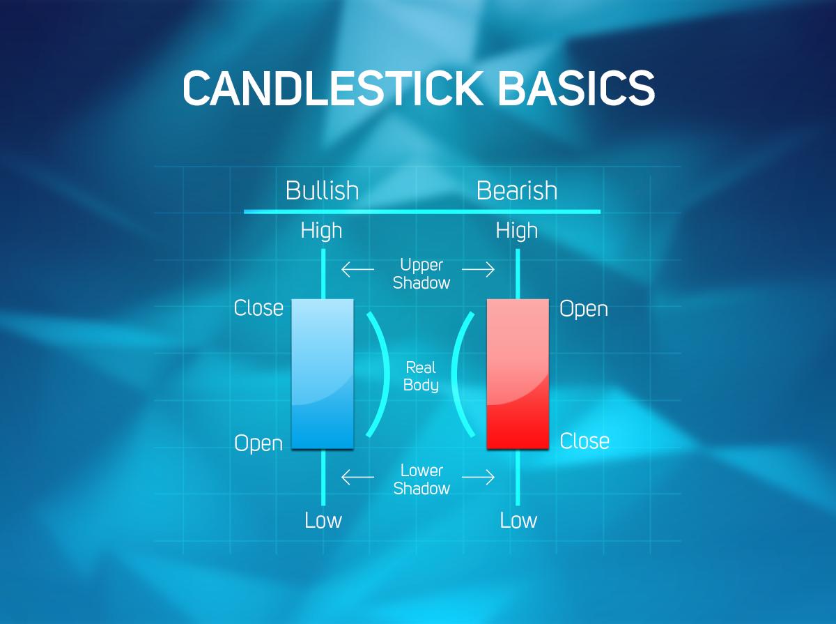 Understanding japanese candlesticks forex