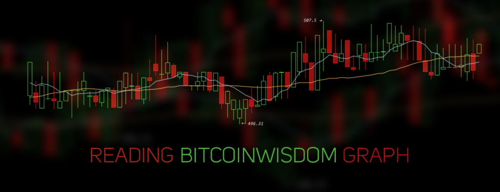 How to Read the Charts on BitcoinWisdom.com