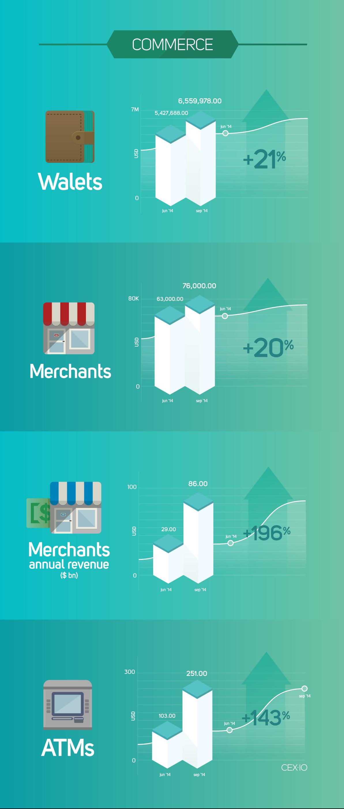 CEX-blog-infograph-commerce