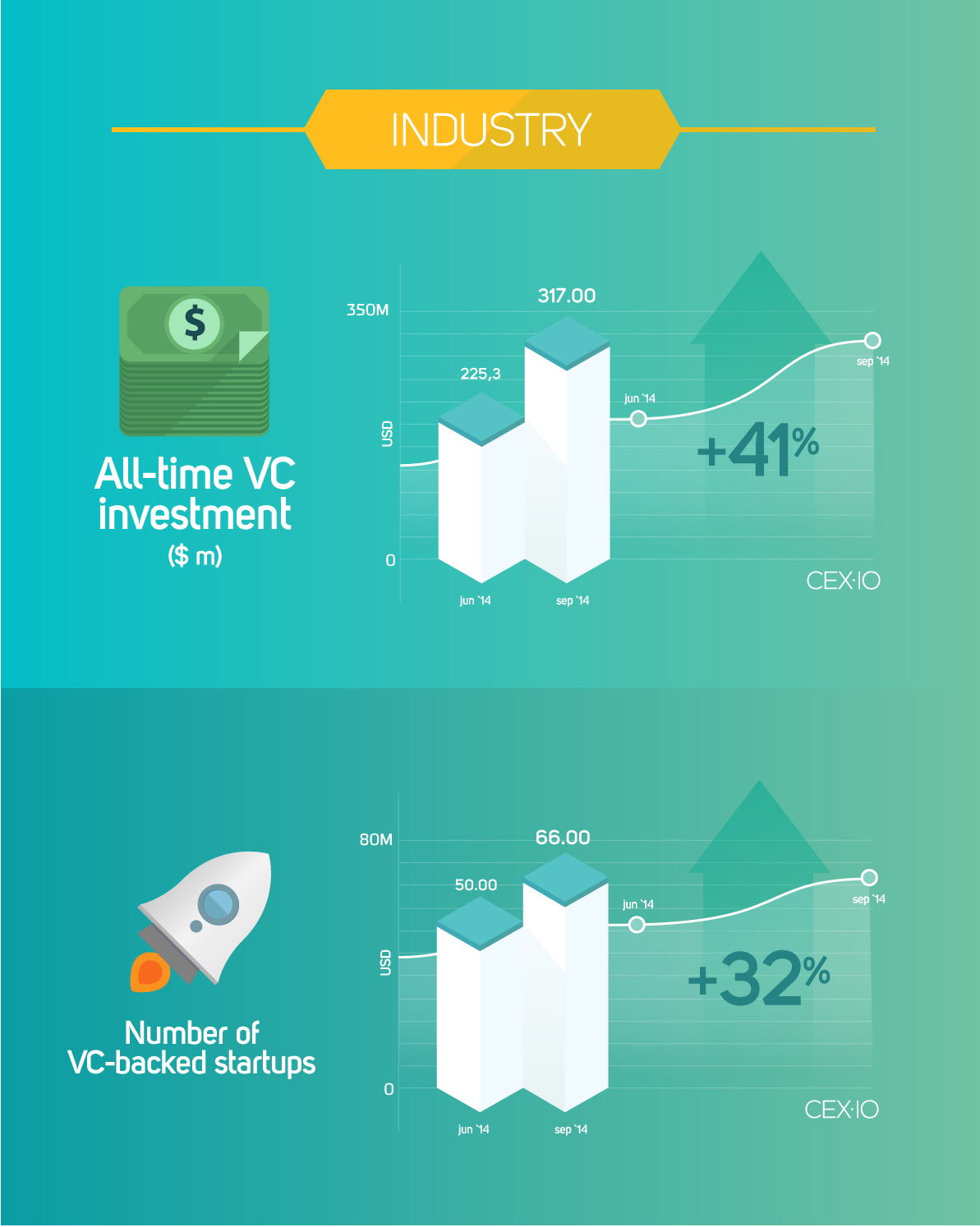 CEX-blog-infograph-industry