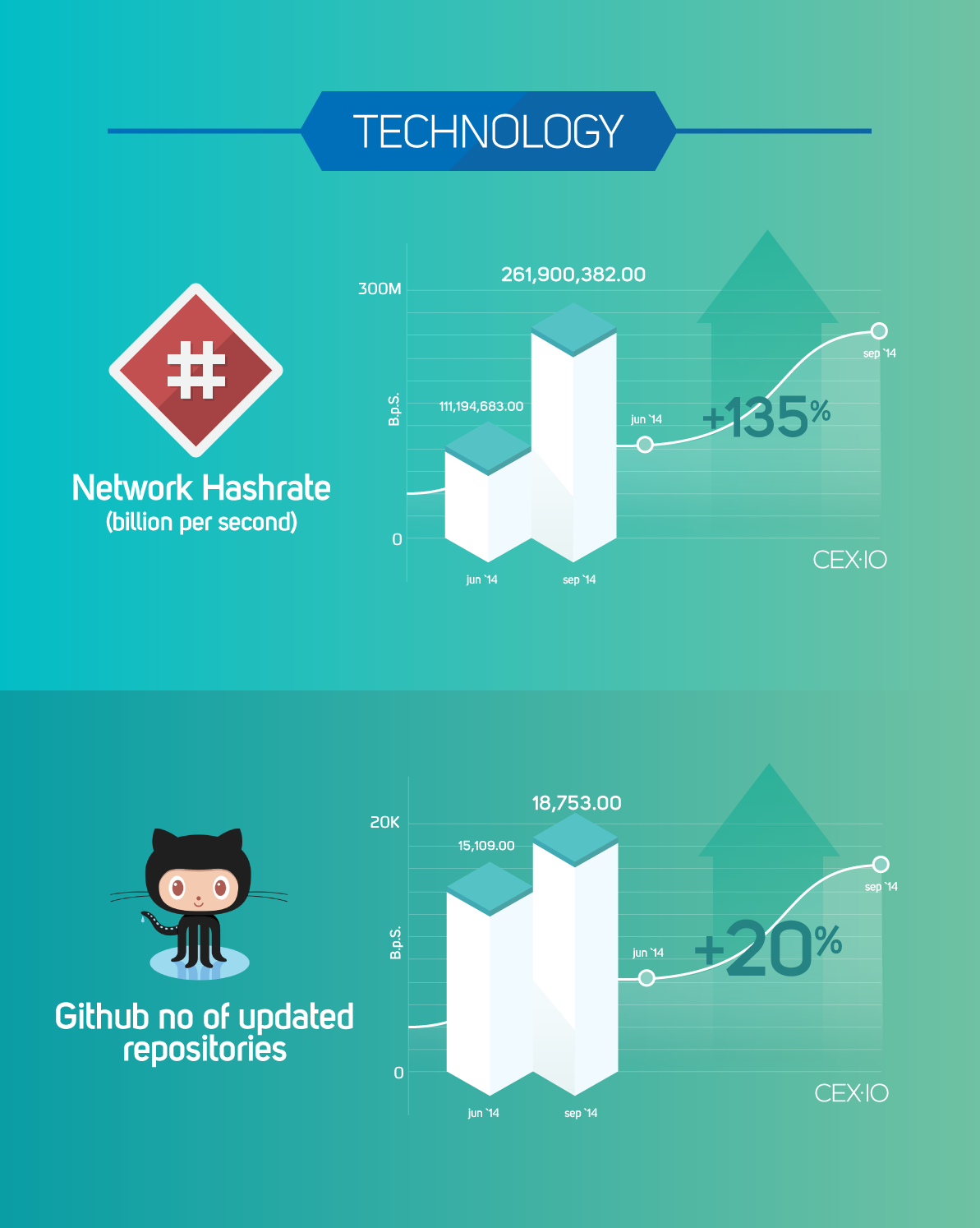 CEX-blog-infograph-technology