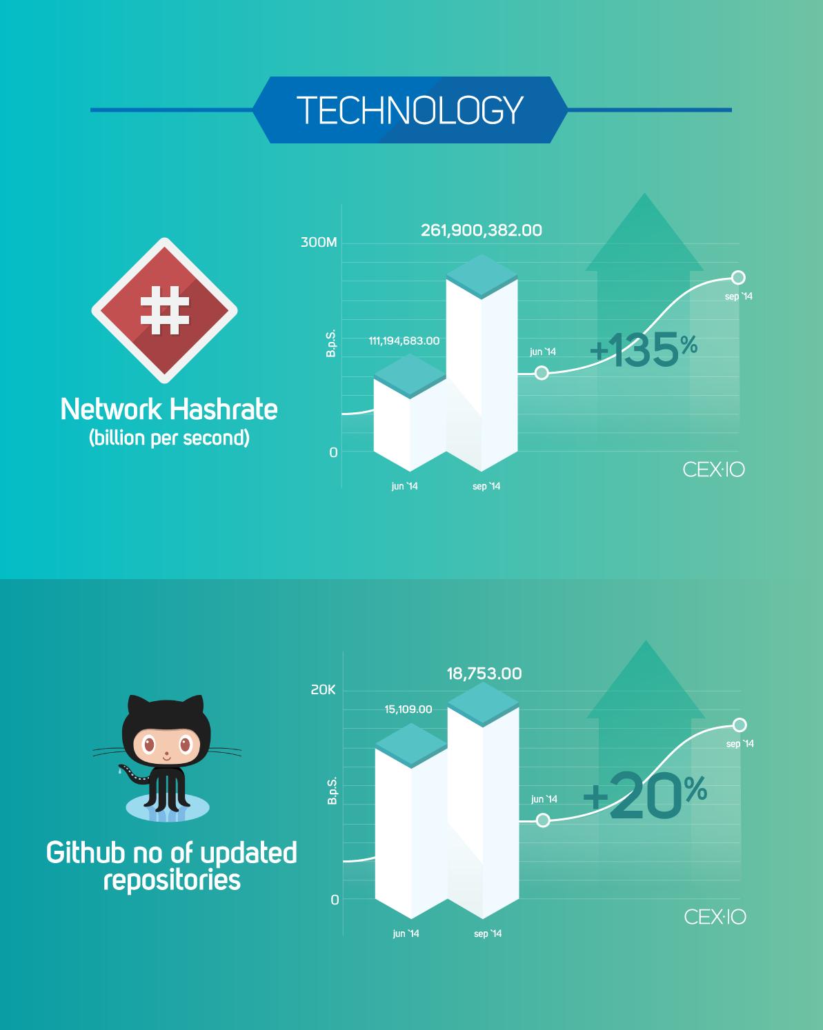 CEX-blog-infograph-technology