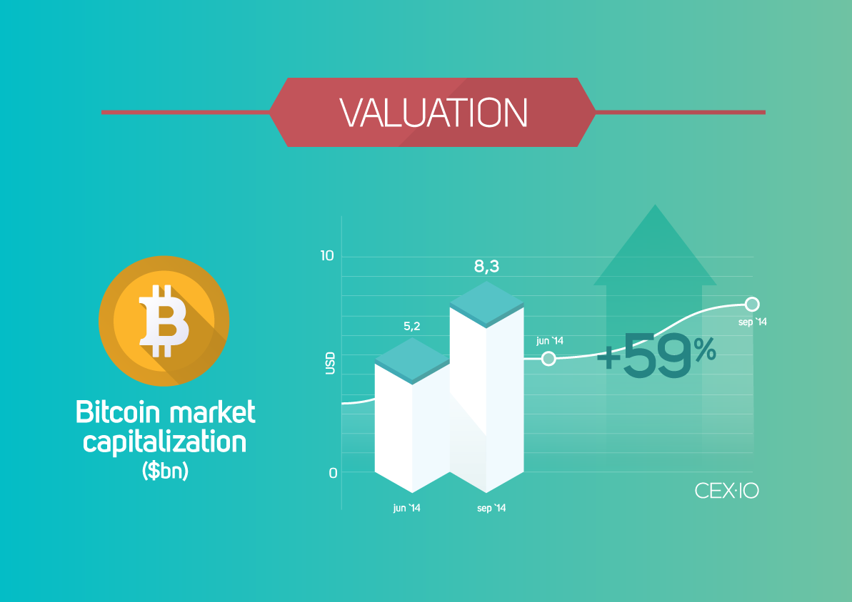 CEX-blog-infograph-valuation