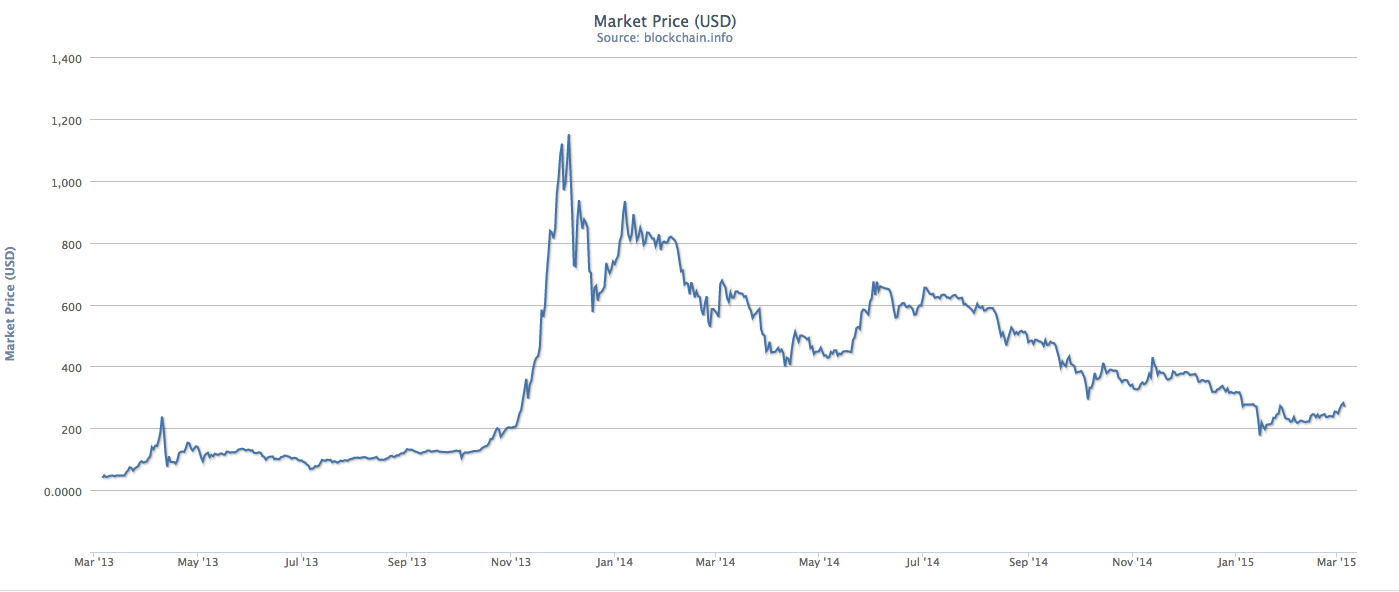 Bitcoin Exchange Rate Using Charts To Predict The Price