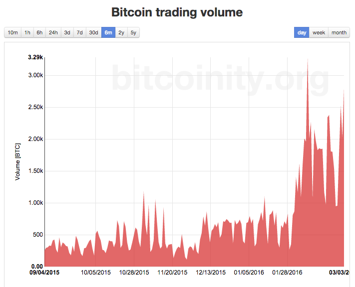 Bitcoin trading volume turkey