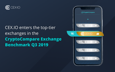 CEX.IO ranked among top-tier exchanges in the CryptoCompare Exchange Benchmark Q3 2019
