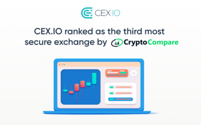 CEX.IO ranked third among the safest cryptocurrency exchanges by CryptoCompare