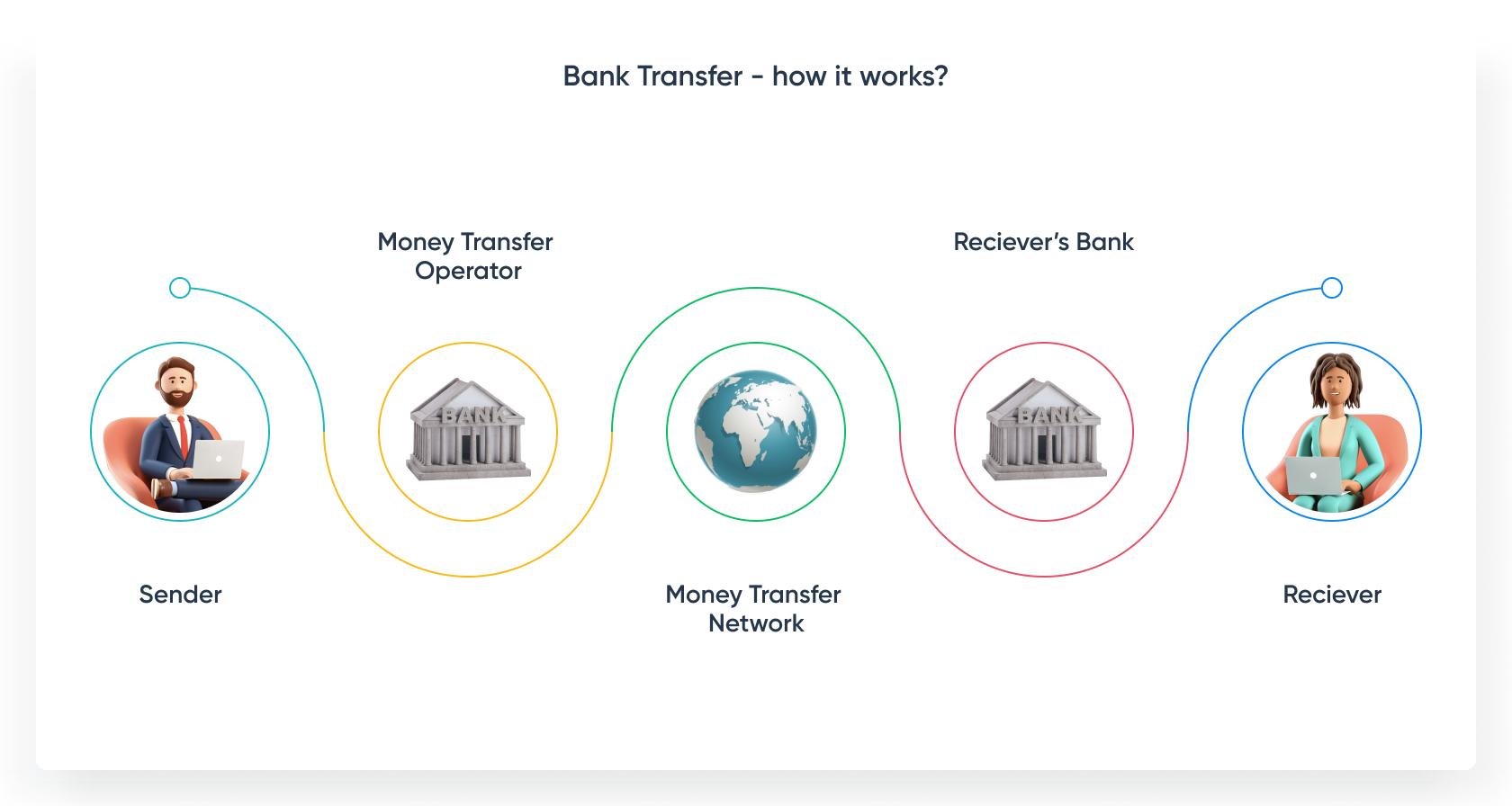 bank_transfer_flow